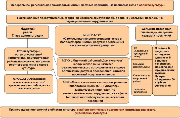 http://adm-mr.ru/images/stories/kultura_shem12.jpg