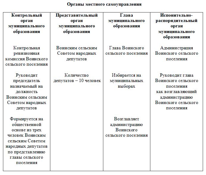 voinskoe shema